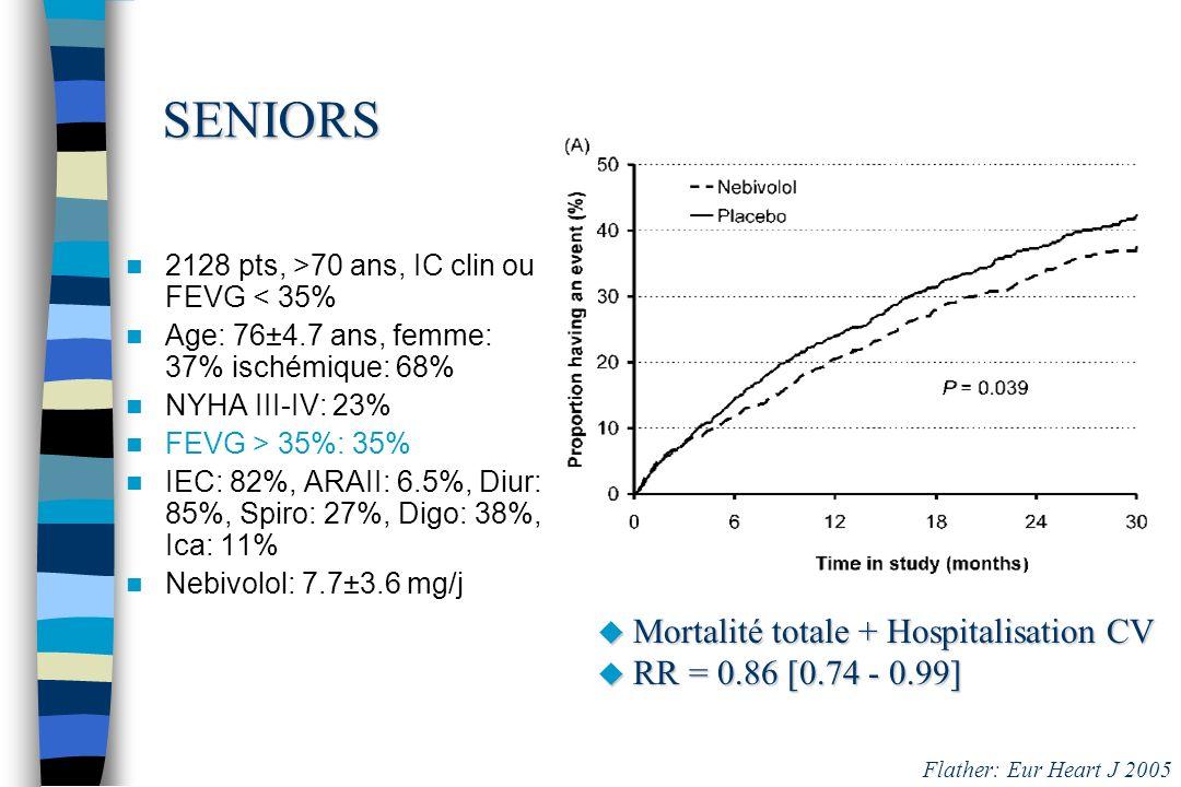 SENIORS Mortalité totale + Hospitalisation CV RR = 0.86 [0.74 - 0.99]